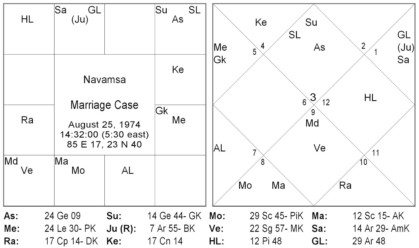 Why the current teaching style of Jyotish is incorrect?
