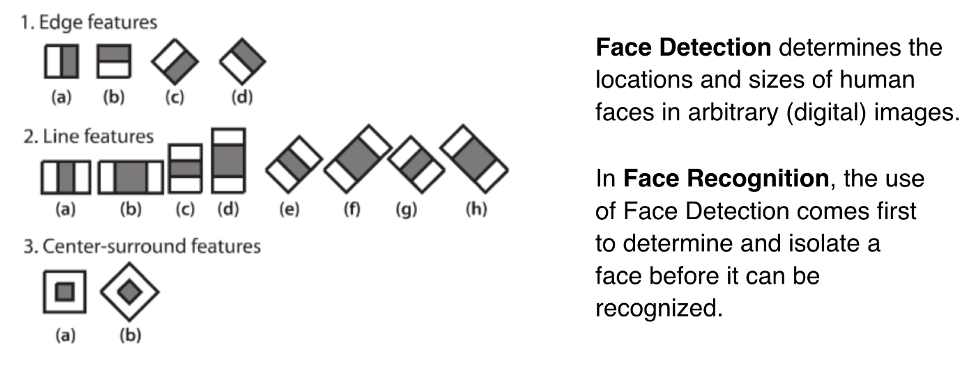Face Detection Using OpenCV With Haar Cascade Classifiers