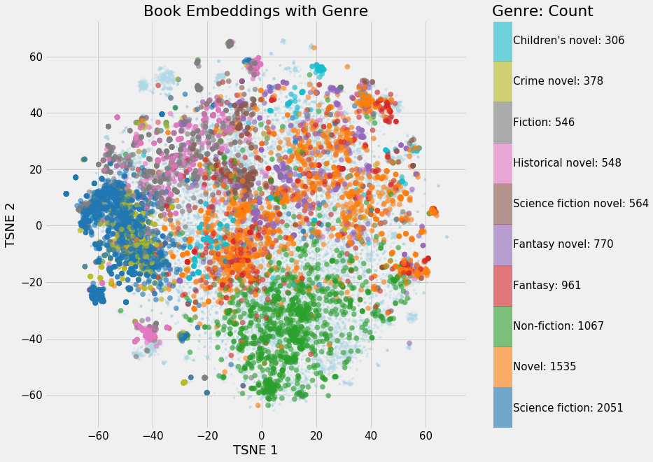 Building a Recommendation System Using Neural Network Embeddings