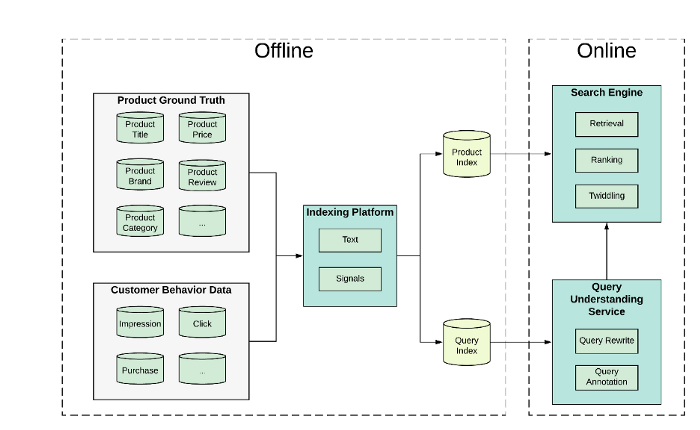The Coupang search engine architecture