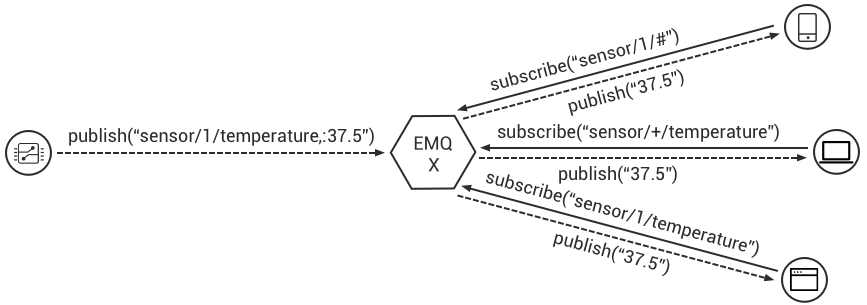 MQTT in a Nutshell - emqtt - Medium