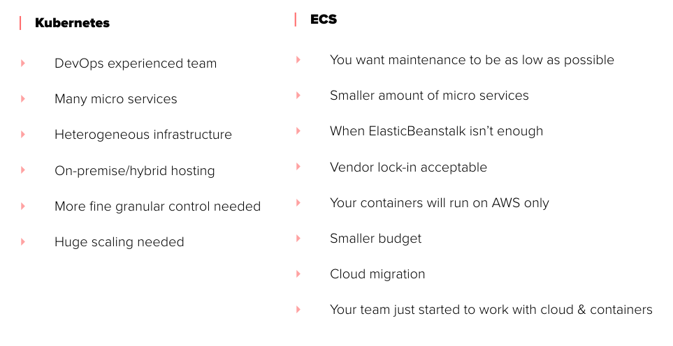 Spring Boot Java Microservices on AWS ECS to charge your electric