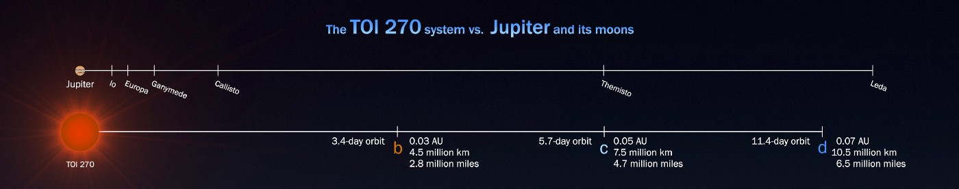 An infographic comparing the size of the TOI 270 system to the orbits of the moons of Jupiter.