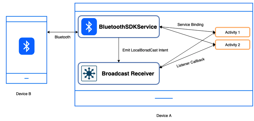 Implementing Bluetooth as Service in Android