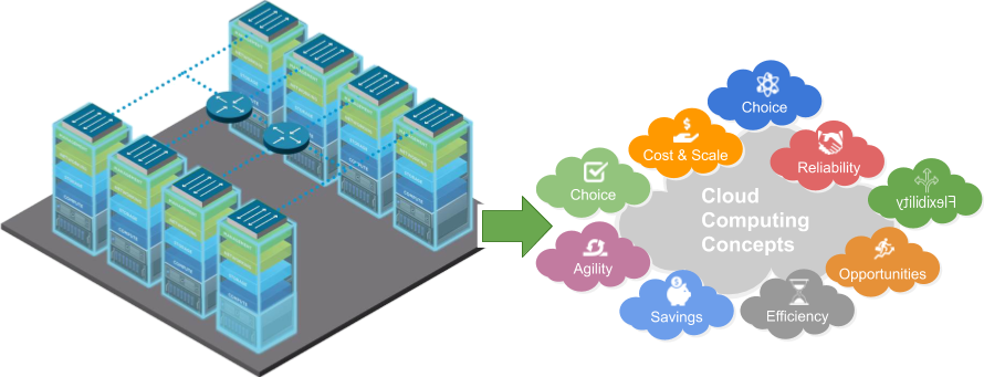 Arrow pointing from racks and network to cloud concepts representing agility, savings, choices, flexibility, reliability, etc