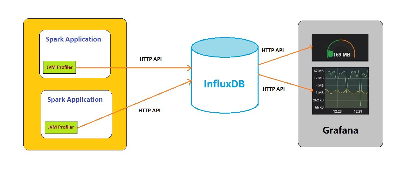 Processing Time Series Data in Real-Time with InfluxDB and