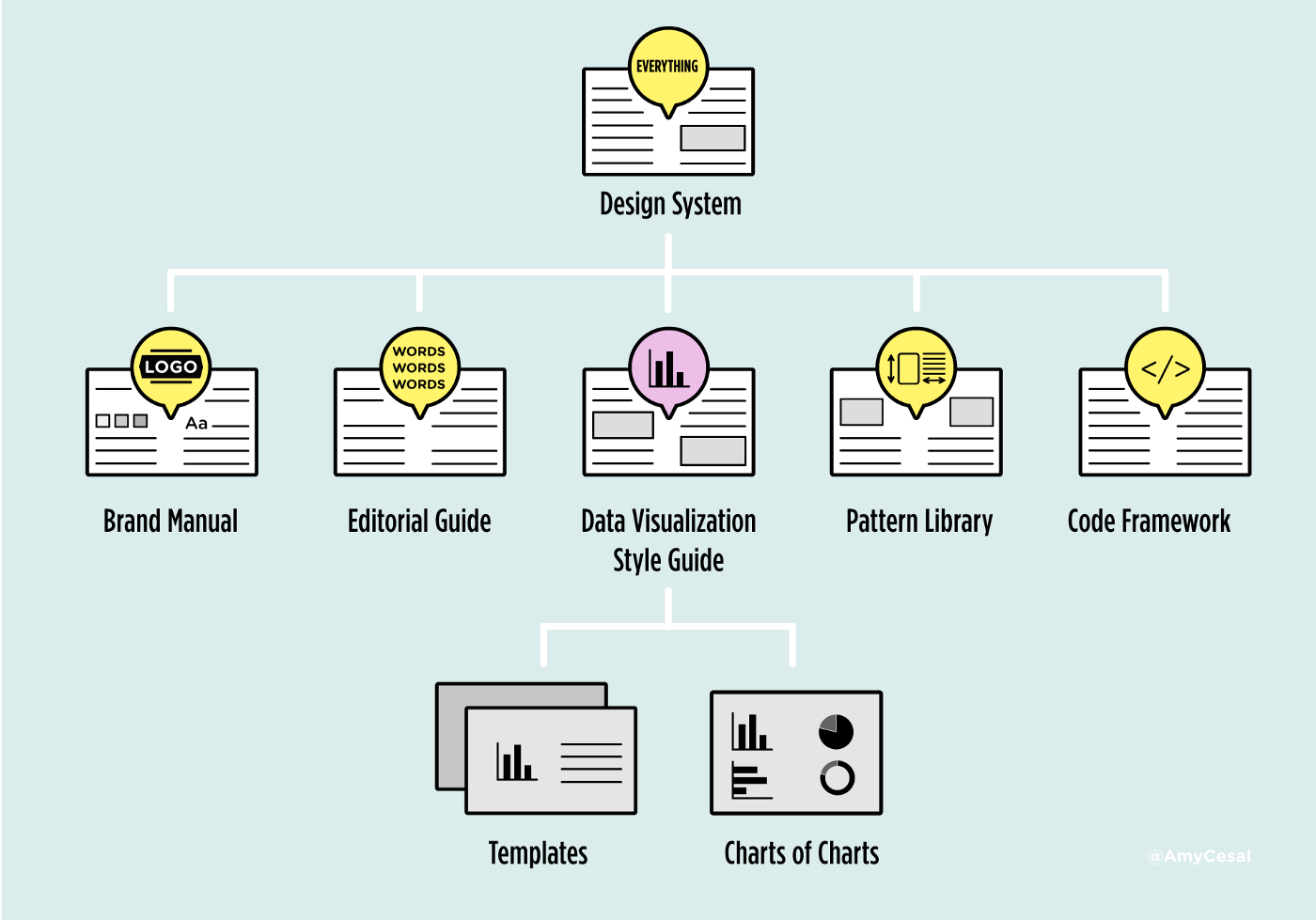 family tree of style guides, all which fit into the broader design system