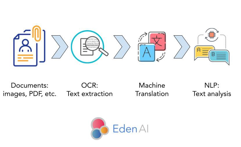 Eden AI—Analyze easily text in images with AI: OCR + Translation + Text mining (NLP)