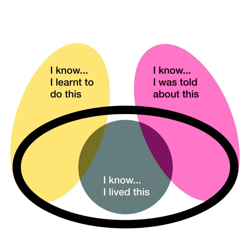 3 senses of knowing: lived in gray and centered on body, learnt in yellow as a arm reaching out, told as another arm inpink