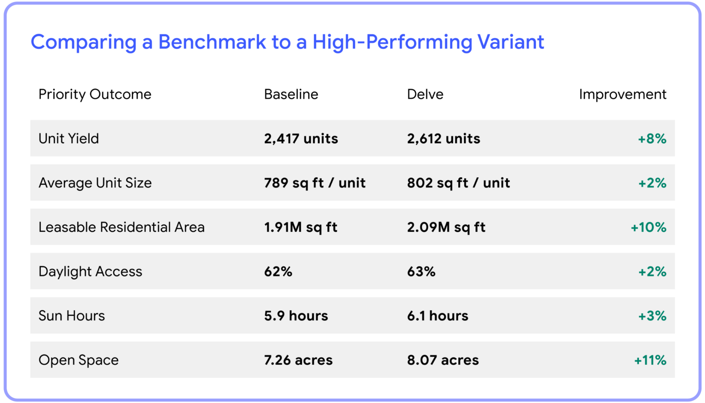 A comparison of Quintain's benchmark design and Delve's high-performing