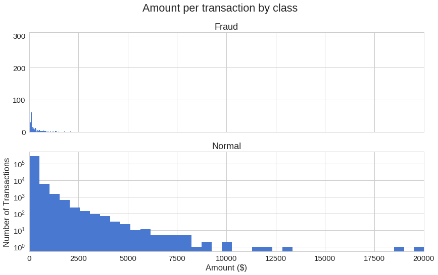 Credit Card Fraud Detection using Autoencoders in Keras — TensorFlow