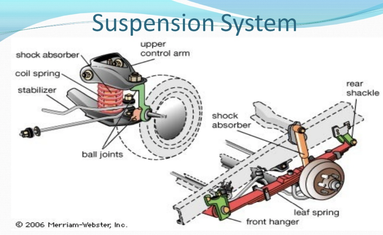 How To Care For Your Car Suspension System Cardash