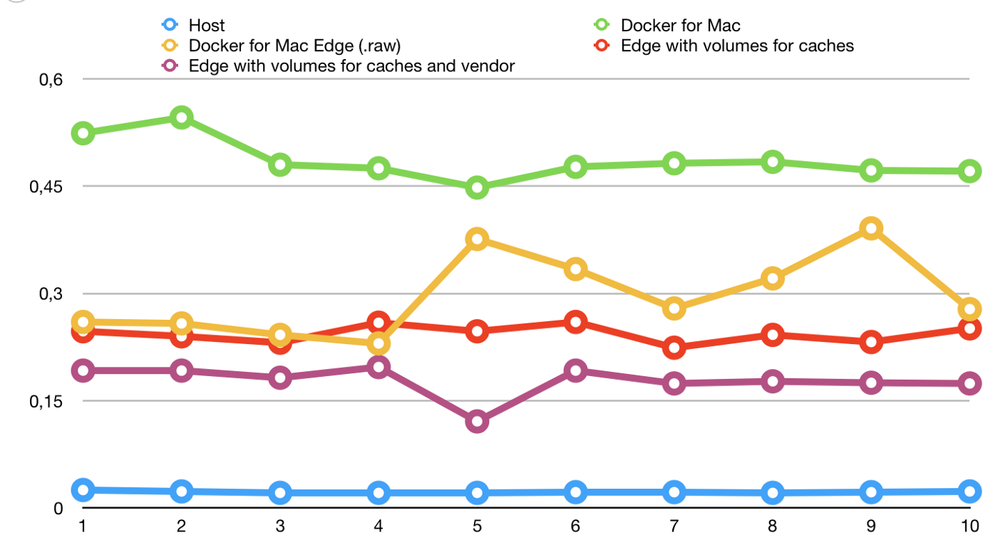 Tweaking Docker for Mac performance for PHP and Symfony