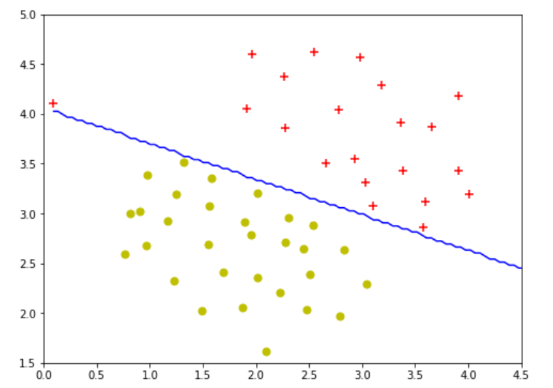 Andrew Ng's Machine Learning Course in Python (Support Vector Machines)