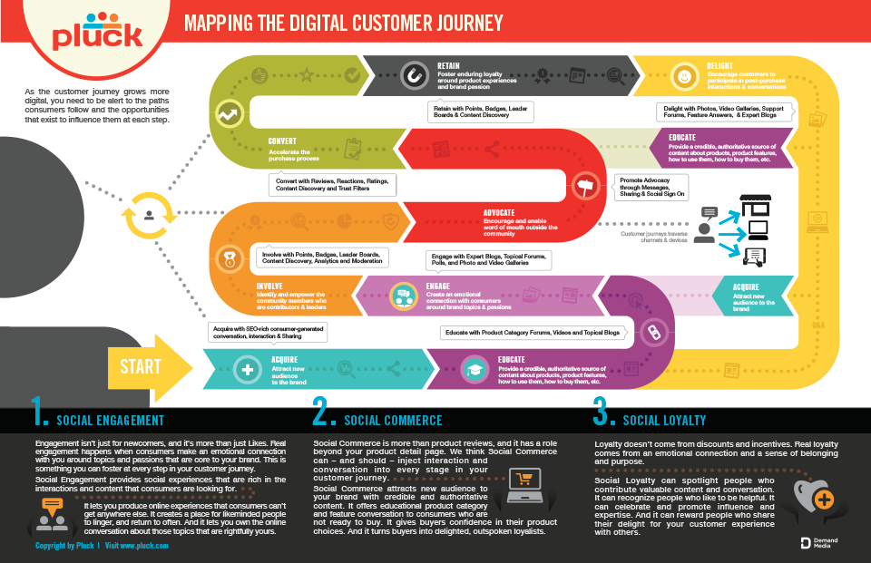 Journey Mapping is Key to Gaining Empathy - UX Planet on strategy map, making a career map, user journeys sample, employment experience map, client experience map, user experience map, wisconsin county map, work experience map, story map, career road map,