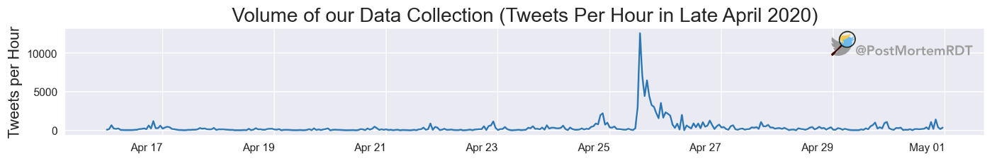 Our data collection was humming along (low, steady line), receiving a few hundred tweets per hour, until the morning of April 25, when the collection surged to more than 12,500 tweets in one hour.