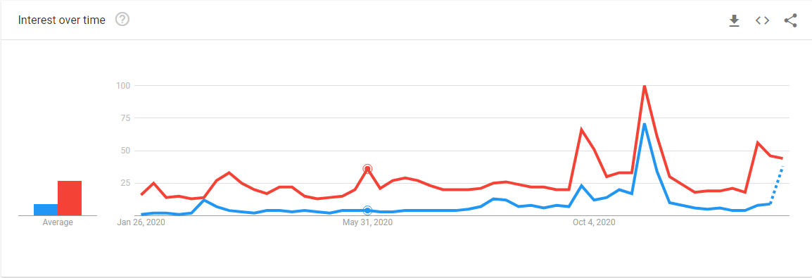 Searches for Trump (red) and searches for Biden (blue) over the past year