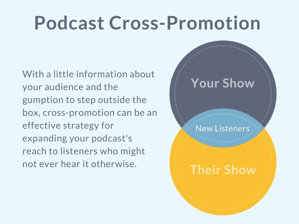 Graphic of a Venn diagram showing the benefits of podcast cross-promotion for acquiring new listeners.