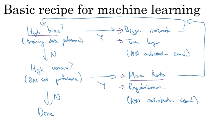 Deep Learning Specialization by Andrew Ng — 21 Lessons Learned