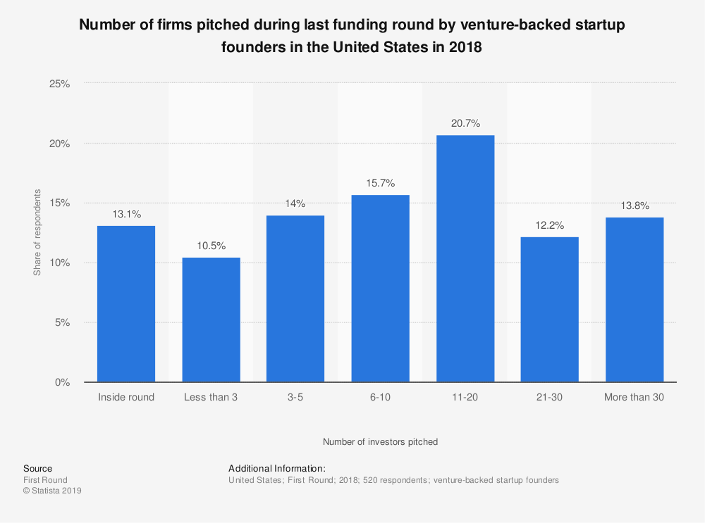 Number of firms pitched during last funding round