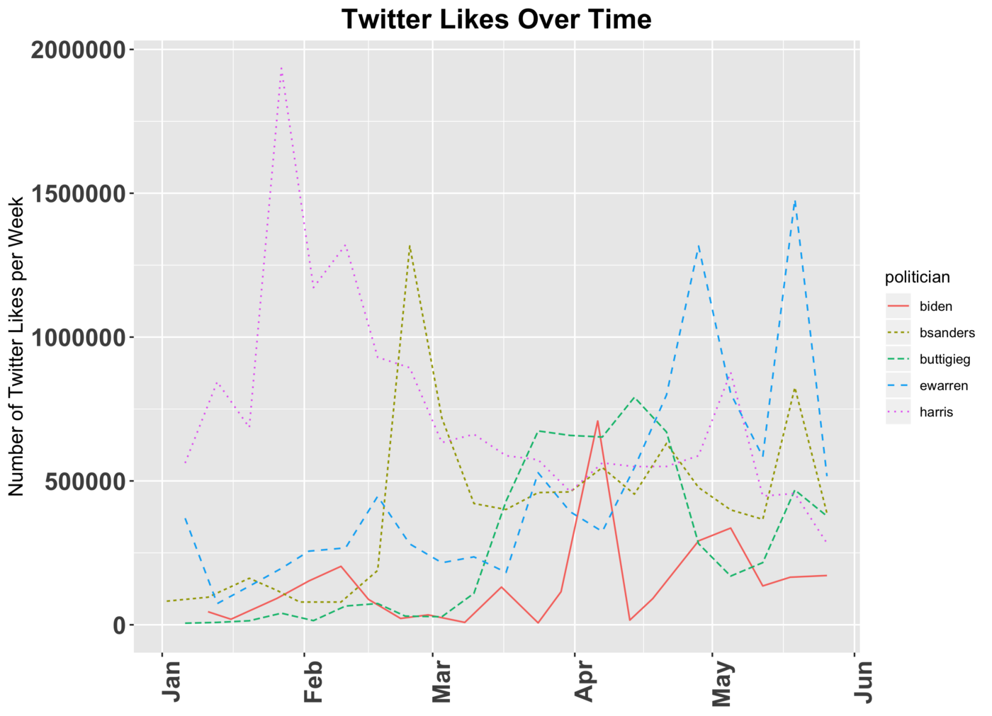 Which 2020 Candidate is the Best at Twitter? - Towards Data Science