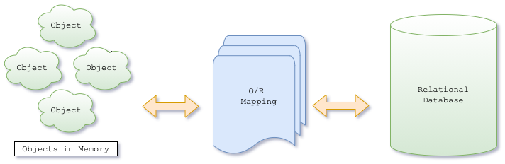 Object-Relational-Mapping diagram