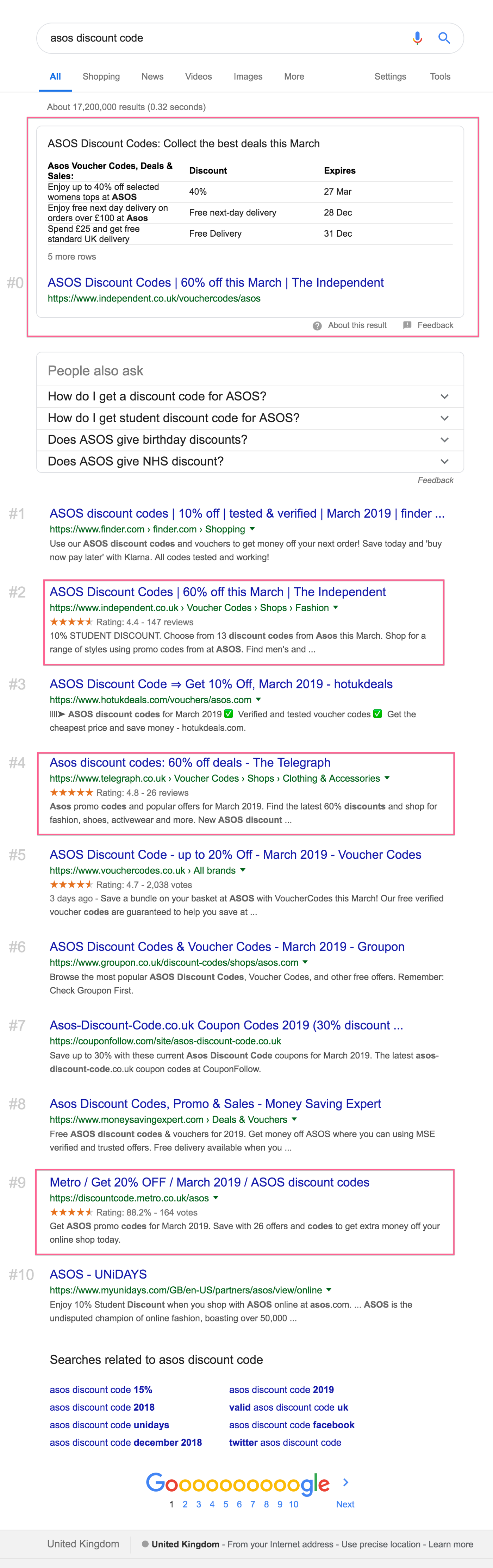 How to Rank Multiple Times in Google — Or: How Voucher White Labels