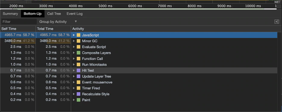 The Bottom-Up view of the performance tab. Shows 41.2% of time spent in Minor GC