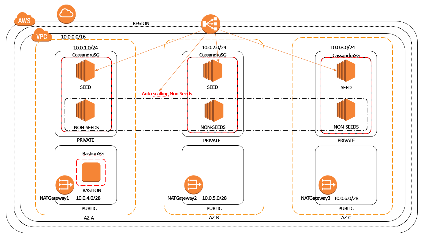 My first Cassandra cluster deployment on AWS using CloudFormation