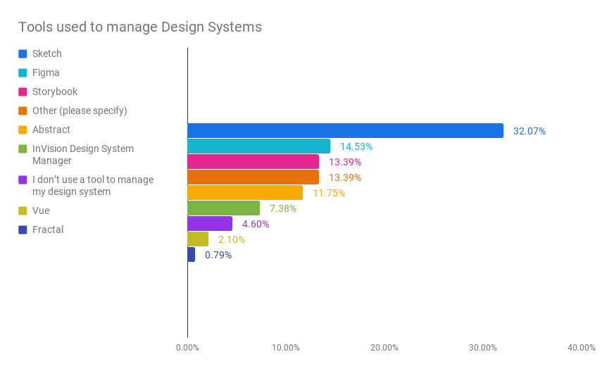 Fig. 2 Bar chart that illustrates the popular design system tools being used by our respondents. Top tool used is Sketch