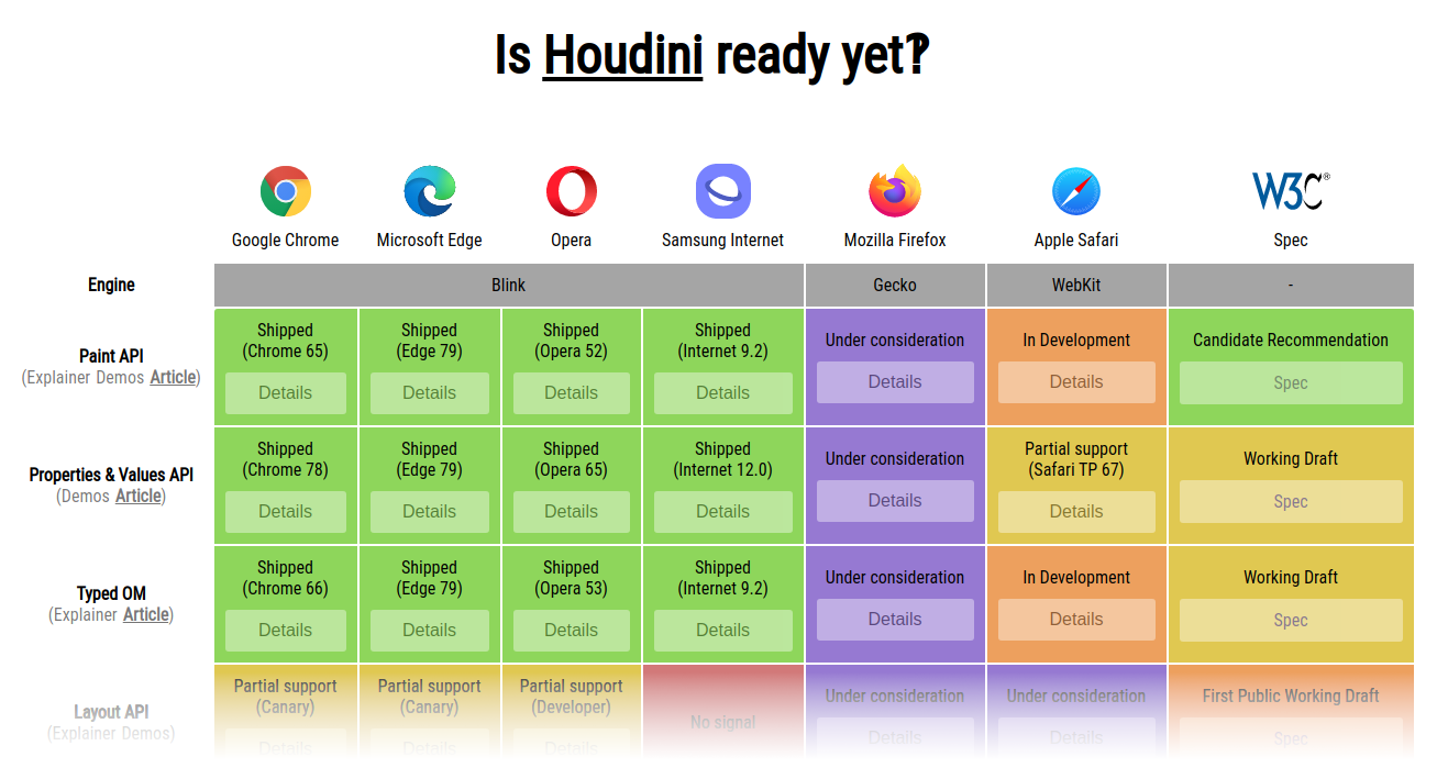 Chart showing if Houdini is ready for different browsers