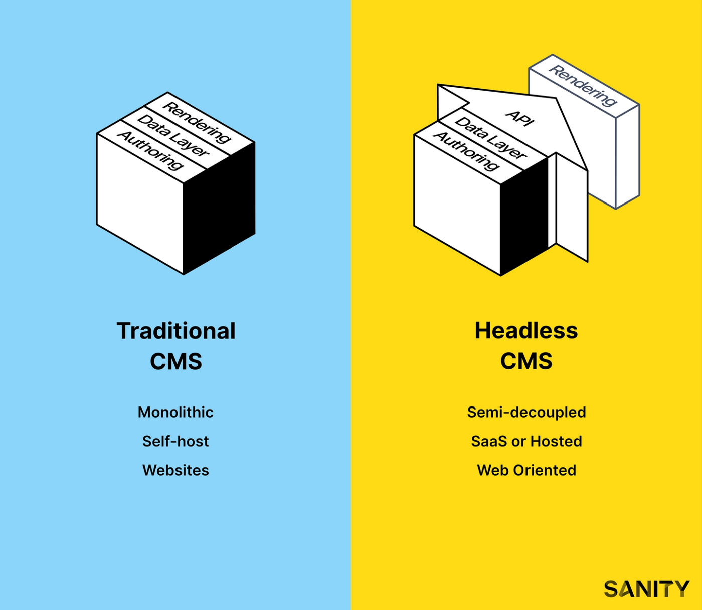 The differences between a traditional CMS and a headless CMS