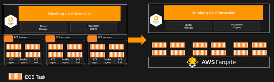 Deploying Microservices with AWS Fargate - Marcus Cavalcanti - Medium