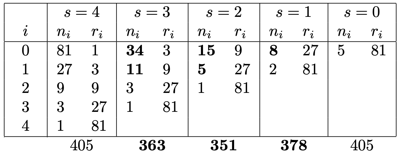 Resource repartition as computer with the paper formula