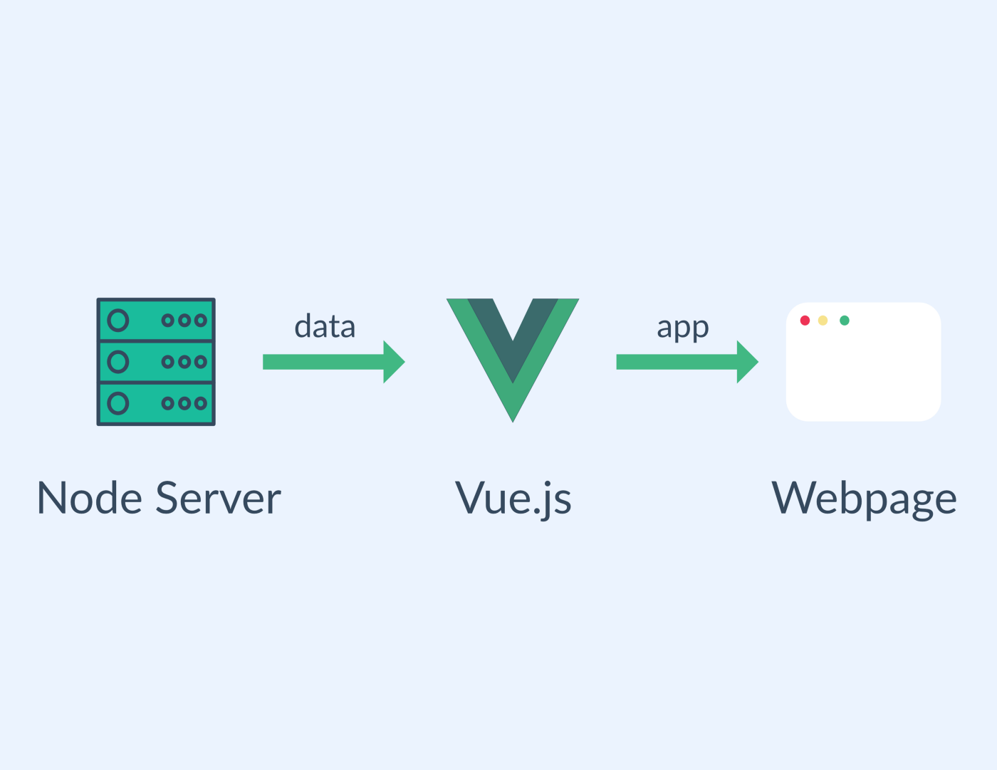 Getting Started With Vue js & Socket io - Michael Mangialardi - Medium
