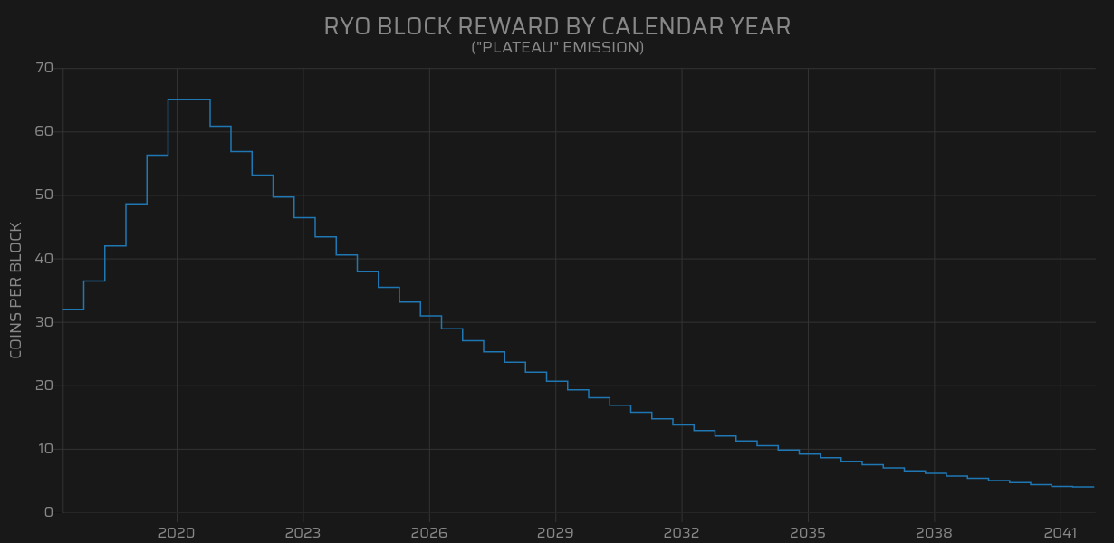 How to Mine RyoCurrency (RYO): Complete Beginner's Guide