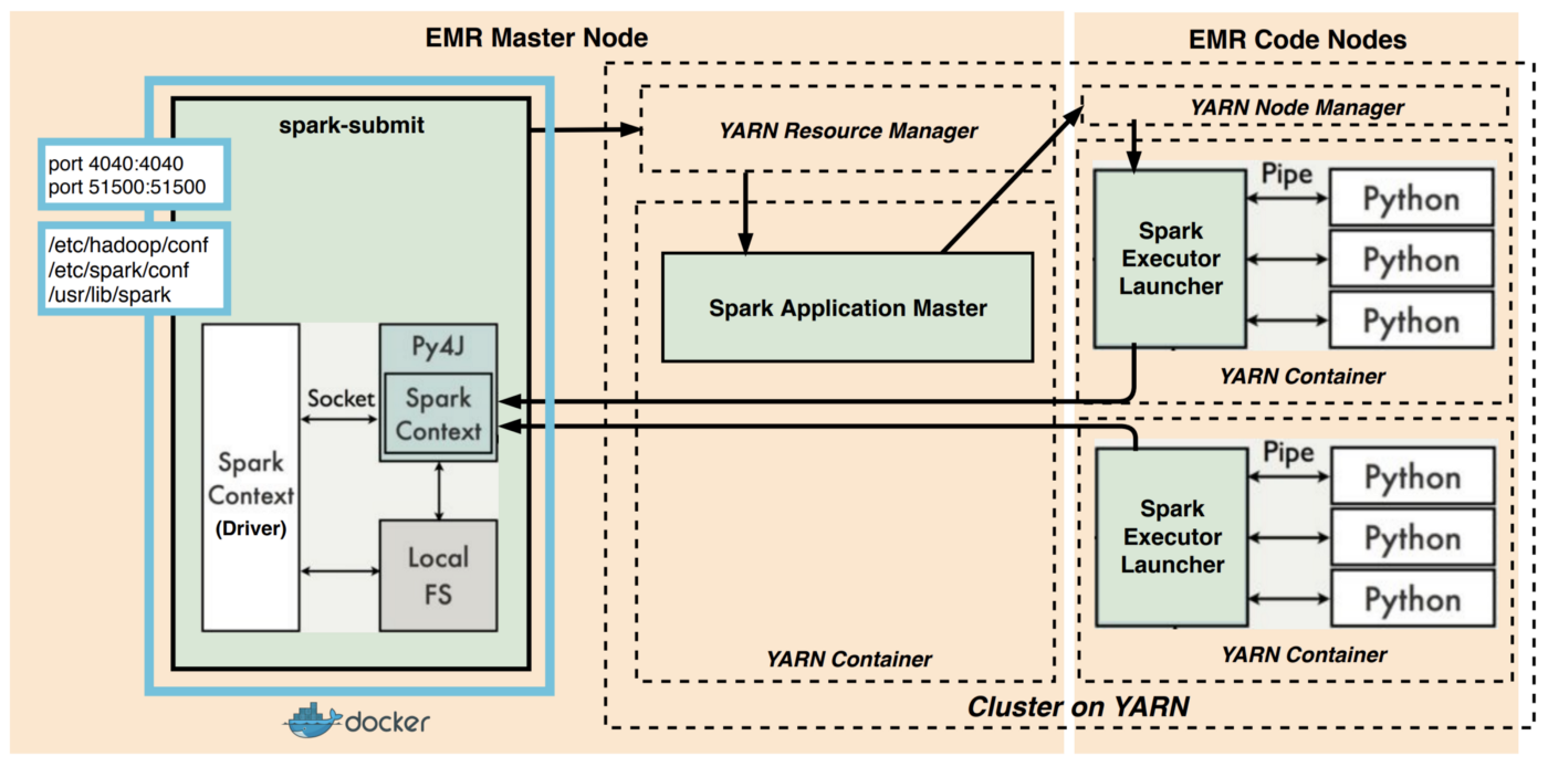 Real-world Python workloads on Spark: EMR clusters - Becoming Human