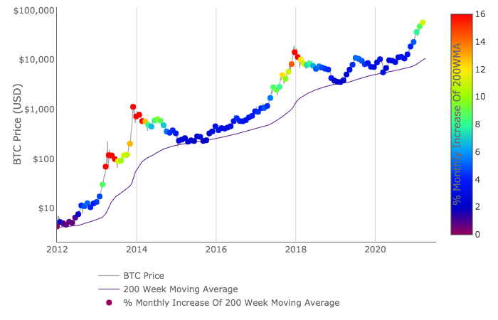 The chart below—created by the former Dutch institutional investor PlanB—shows that bitcoin, priced in USD, has not fallen beneath the 200 Week Moving Average (WMA). Since launching, bitcoin's 200 WMA has consistently moved in an upwards direction.