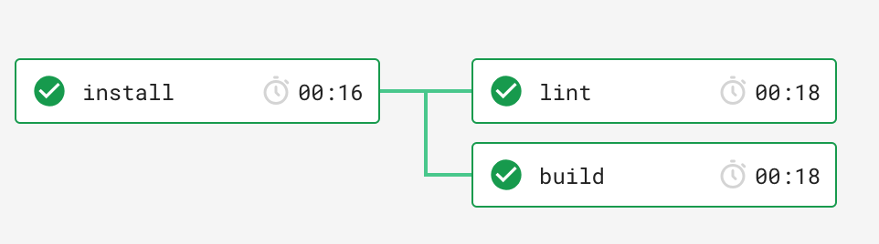 Introduction to Continuous Integration/Deployment using CircleCI