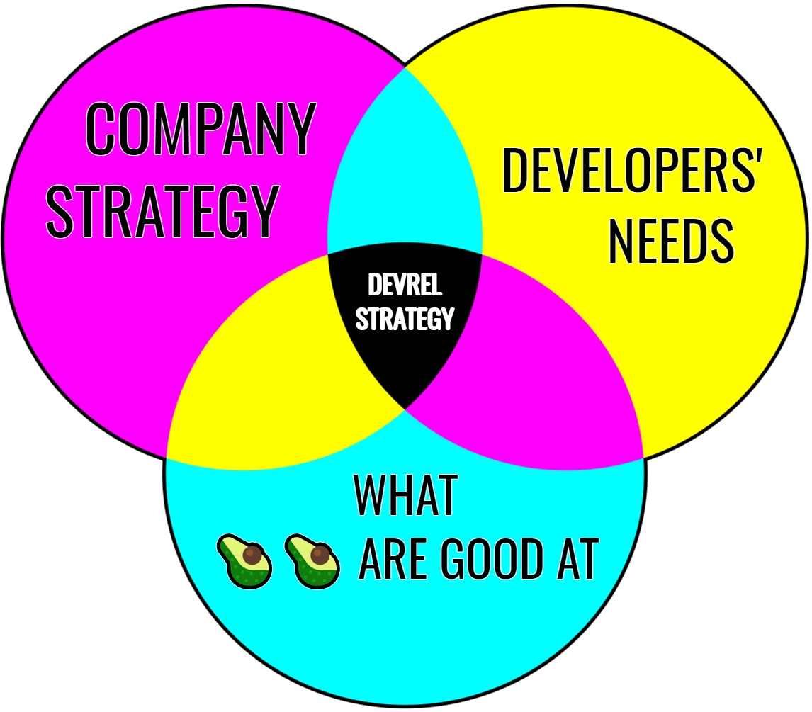 DevRel strategy = Company Strategy ∩ Developers' Needs ∩ What developer avocados are good at