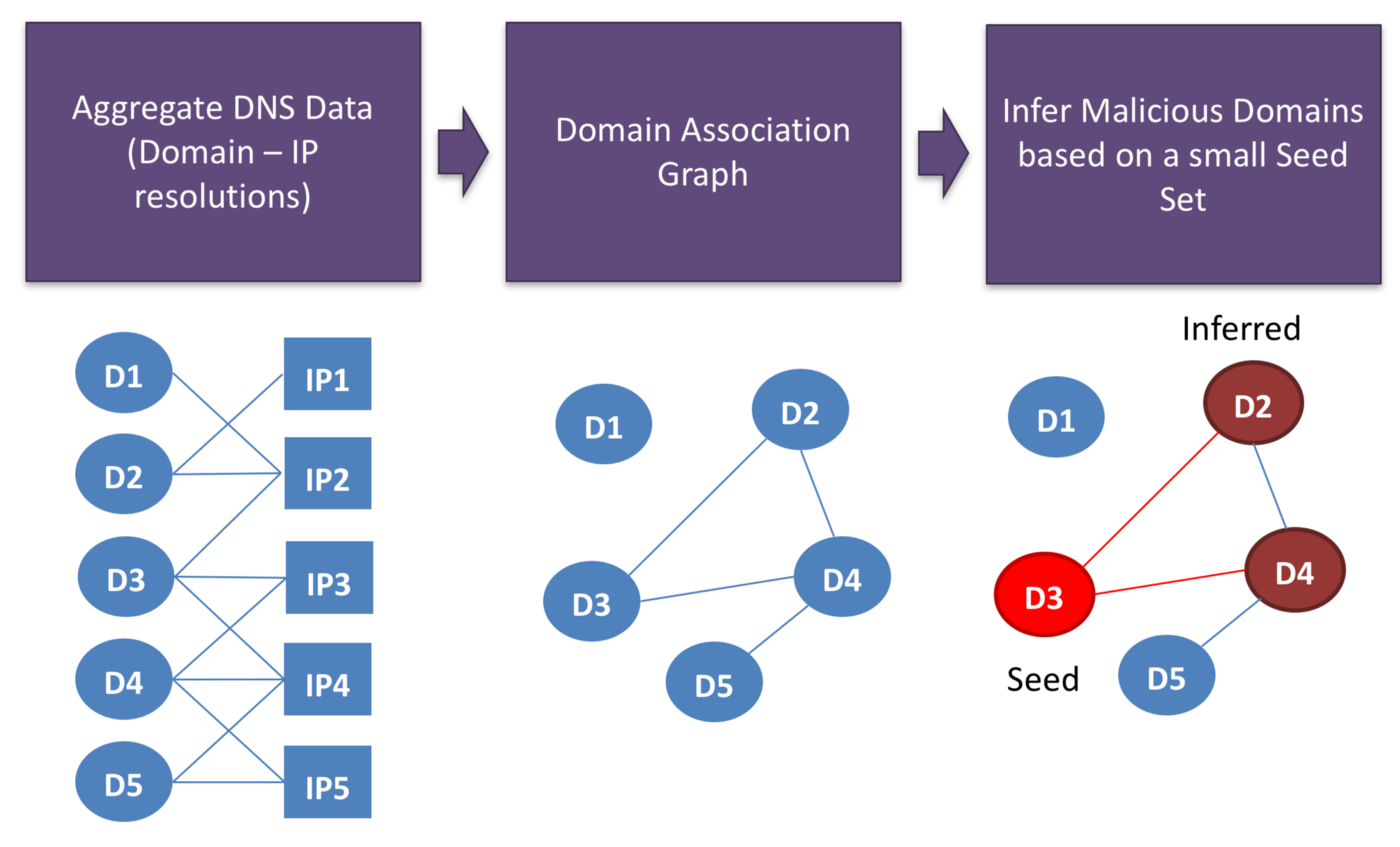 Detecting Stealthy Malicious Domains via Graph Inferences