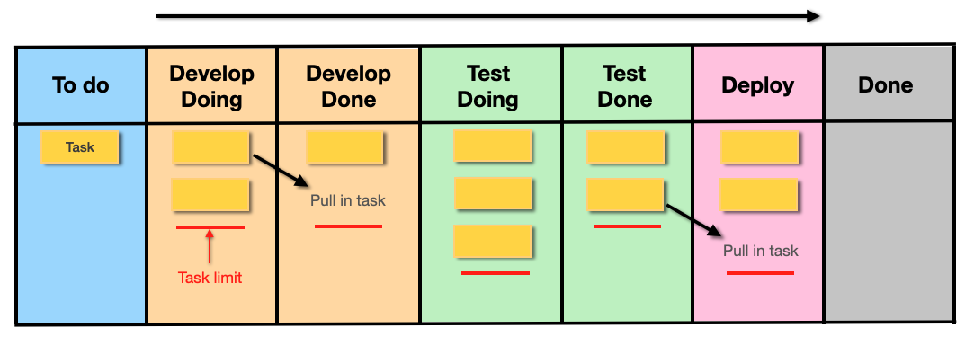 Kanban—process-oriented project management system
