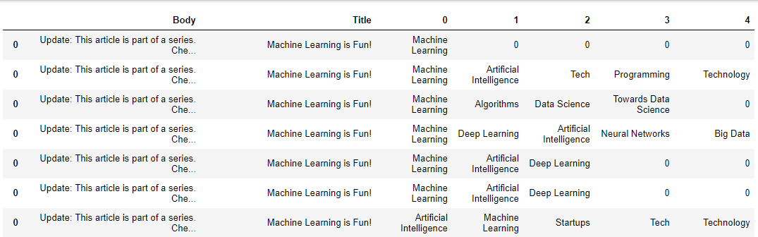 Tensorflow Multi Label Text Classification Example