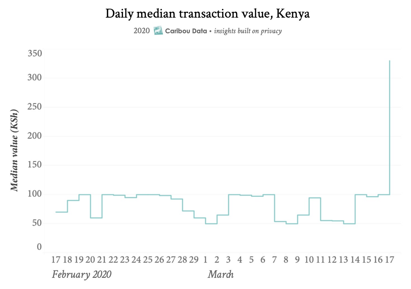 Figure 1: Graph showing an increase in daily median mobile money transaction value after the waiver on costs for transactions