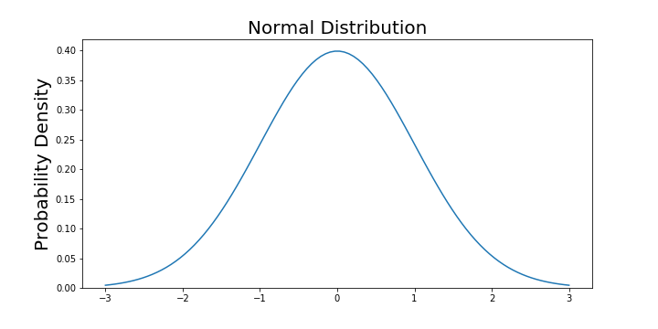 Explaining the 68-95-99 7 rule for a Normal Distribution
