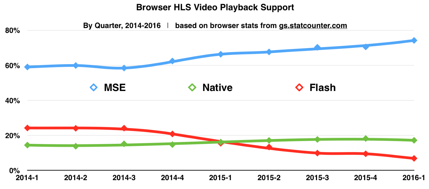 Streaming Video Playback on the Web - Mike Griffith - Medium