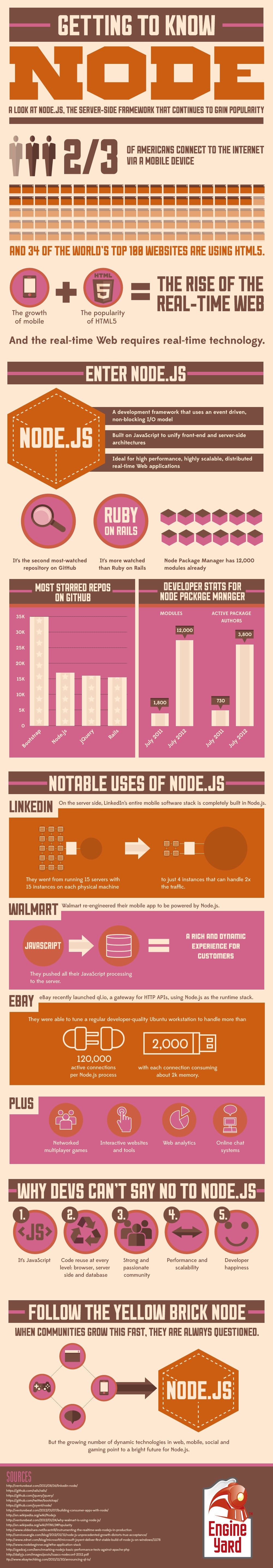 All About Node Js You Wanted To Know ? - codeburst