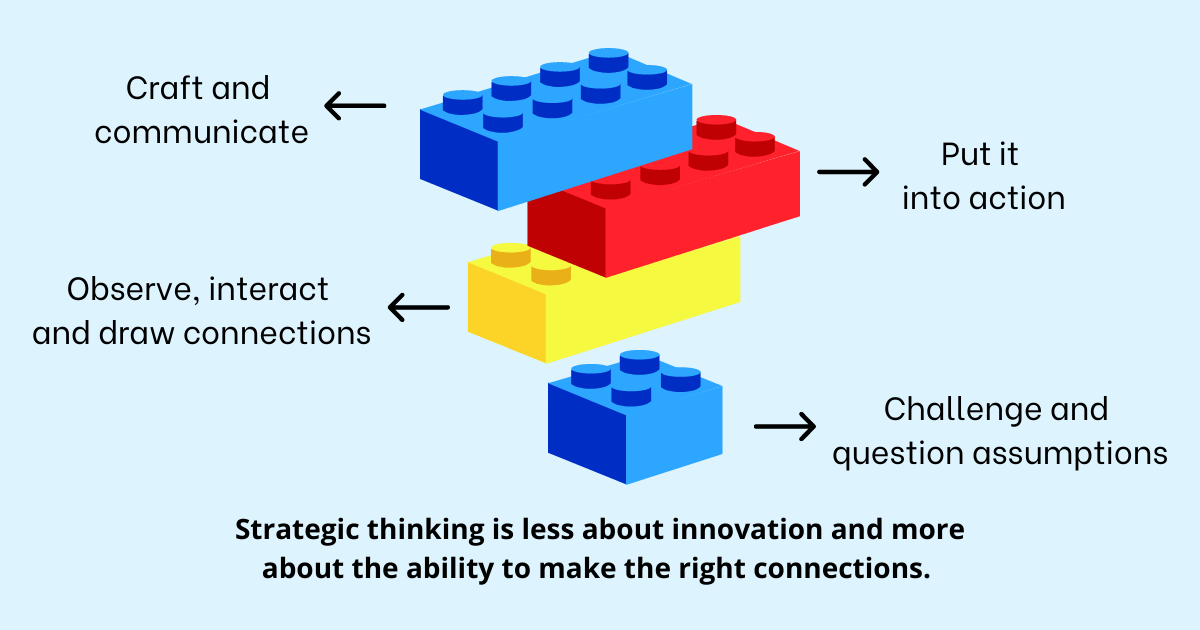 Strategic thinking is less about innovation and more about the ability to make the right connections. Different ways include crafting and communicating, putting it into action, observing, interacting, and drawing connections, then challenging and questioning assumptions.