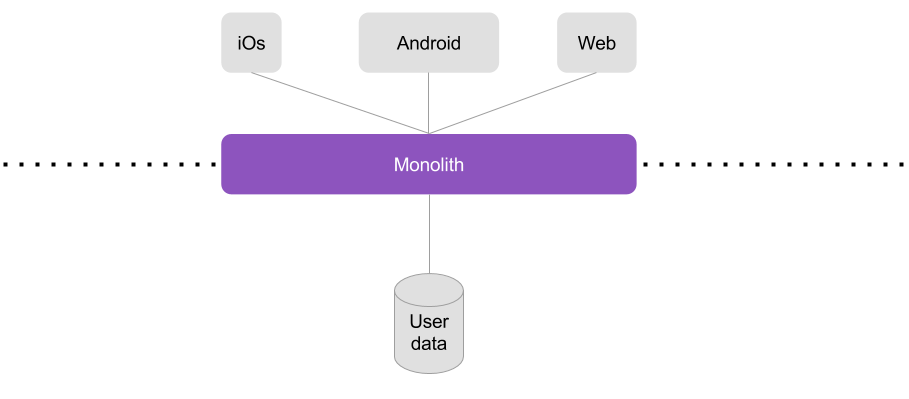 Secure a microservices architecture - Maxime Thomas - Medium