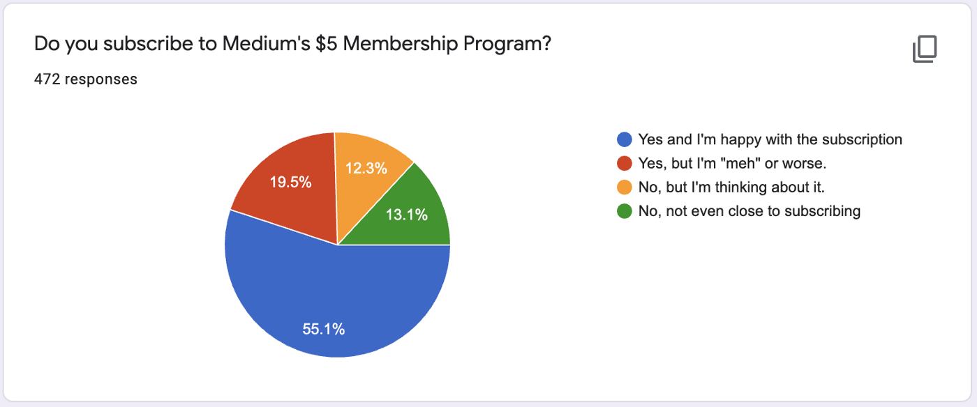 """pie chart showing results of the question """"Do you subscribe to Medium's $5 membership program?"""""""
